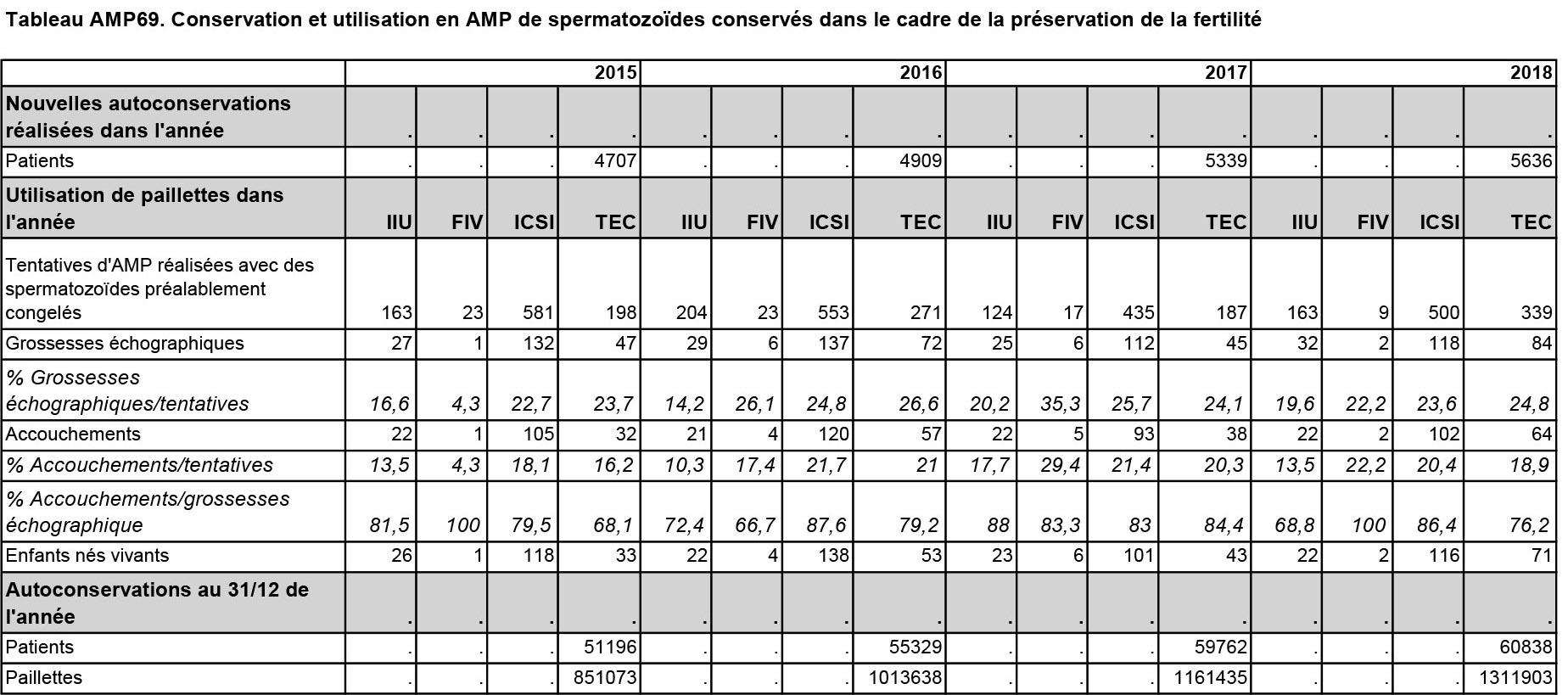 Tableau AMP69