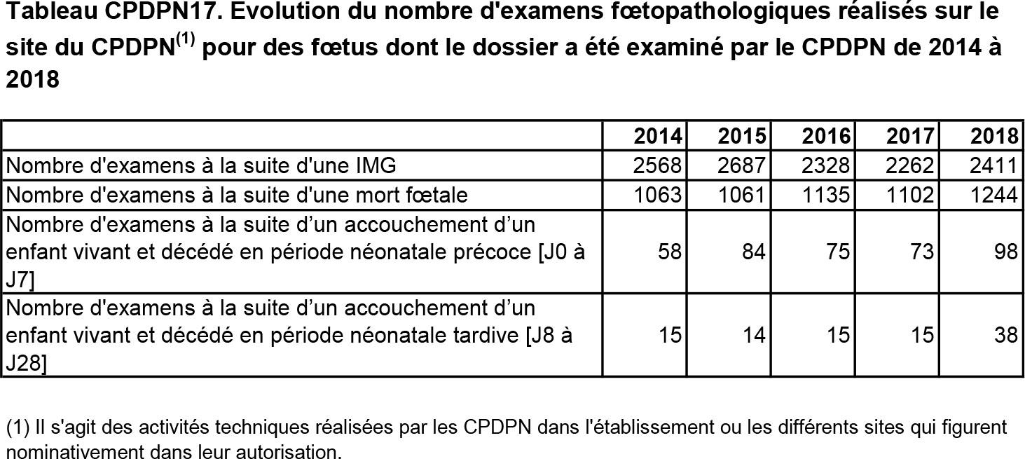 Tableau CPDPN17