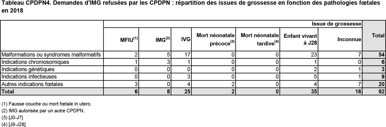 Tableau CPDPN4