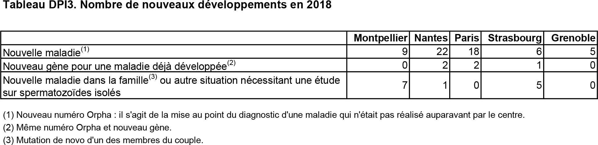 Tableau DPI3. Nombre de nouveaux développements en 2018