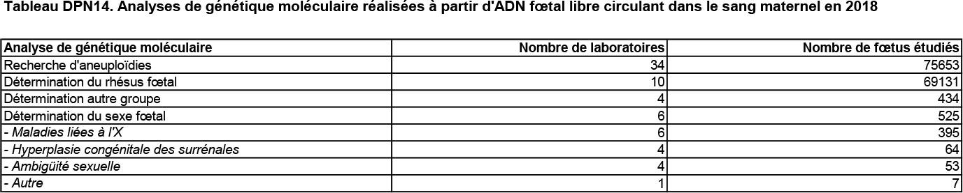 Tableau DPN14