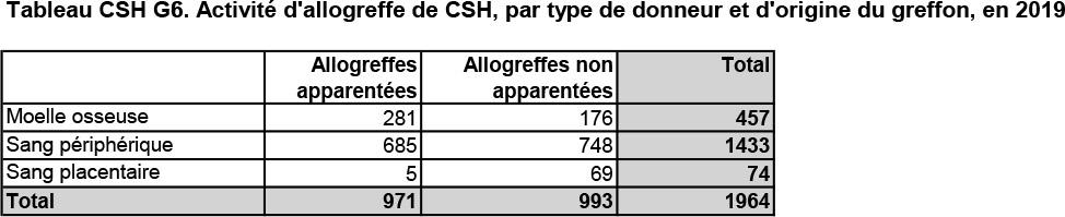Tableau CSH G6