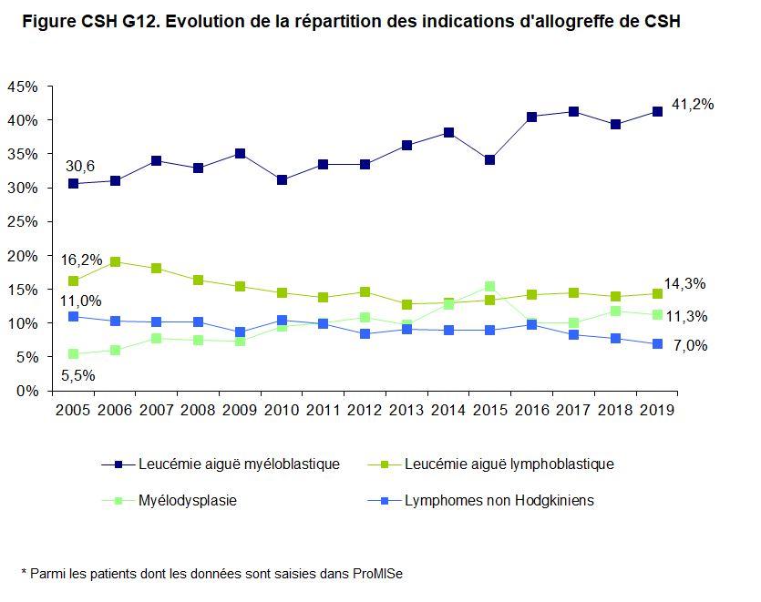 Figure CSH G12