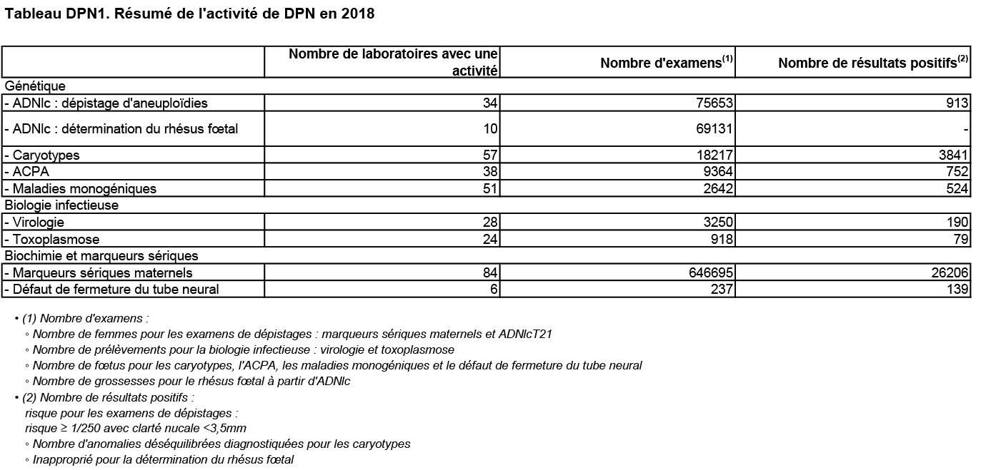 Tableau DPN1