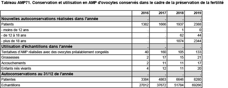Tableau AMP71