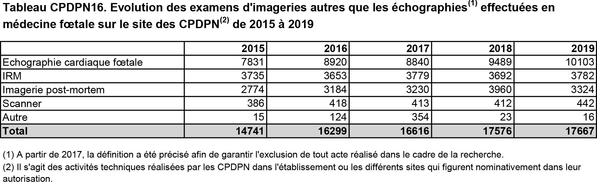 Tableau CPDPN16